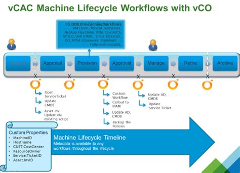 server provisioning workflow how to extend vcac with vco part 1 installation