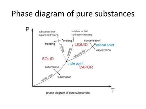 phase diagram of n2 nitrogen phase diagram nitrogen get free image about