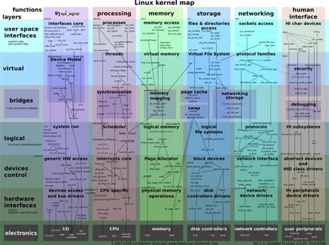 map of uk zoomable linux kernel zoomable map directory of infographics