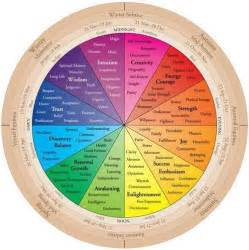wiccan color meanings color meanings in wicca science spirituality