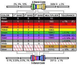 resistor color bands 4 band resistor color code calculator and chart