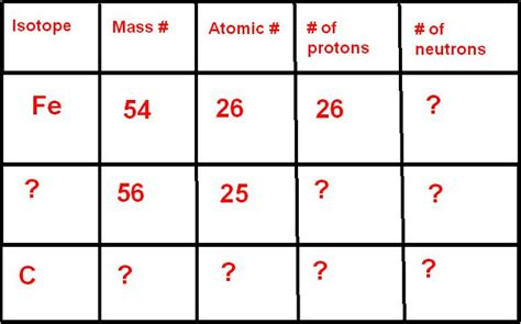Manganese Protons by Chemistry 11 Isotopes And Atoms October 26 2010