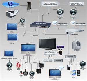 how to build a home entertainment network computer freaks