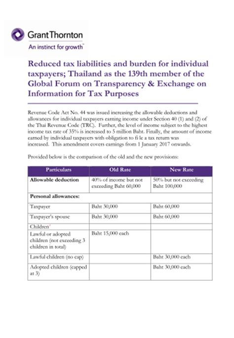 section 164 income tax act reduced tax liabilities and burden for individual taxpayers