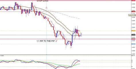 ichimoku swing trading system qqe with ichimoku forex scalping system forex strategies