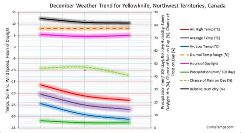 weather in december in yellowknife northwest territories
