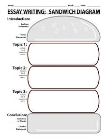 6th Grade Research Paper Graphic Organizer by Sandwich Writing Template Essay Writing Sandwich Diagram
