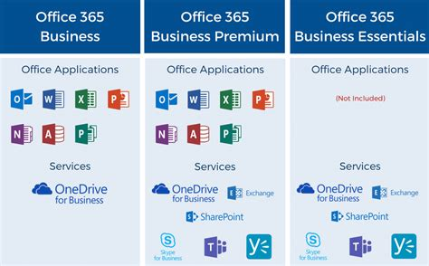 the best office 365 plan for your business small or large