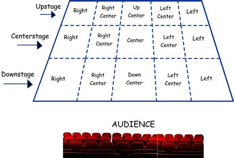 stage layout diagram stage directions abbreviations for plays