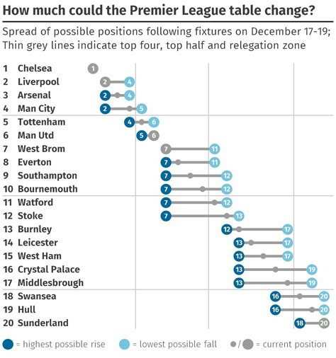 epl reddit how much the premier league table can change this weekend