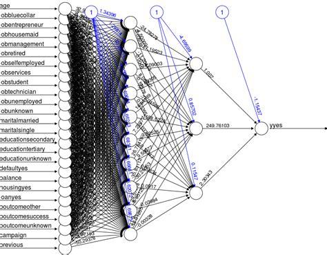 neural net neural networks in r tutorial learn by marketing