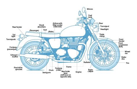 motorcycle parts diagram motorcycle diagram motointro cafe racer philippines