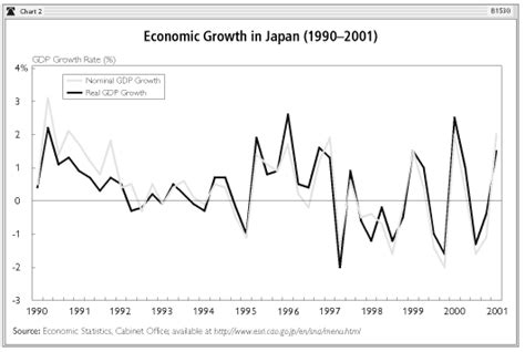 Japanese Economic Miracle Essay by Related Keywords Suggestions For Japanese Economics