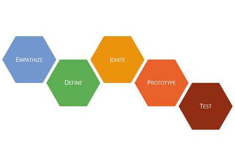 stanford d school design process