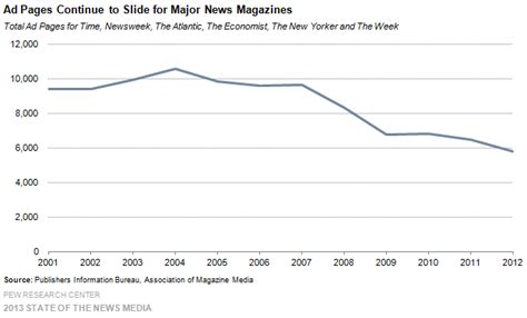 magazines by the numbers state of the news media 2015 187 news magazines by the numbers