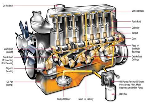 how does a cars engine work 2006 pontiac torrent windshield wipe wat elke man moet weten de werking van