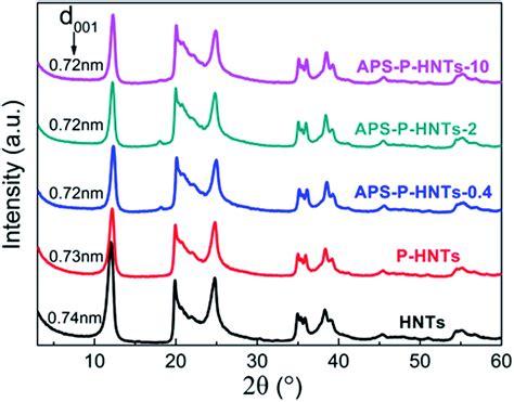 xrd pattern of halloysite effective activation of halloysite nanotubes by piranha
