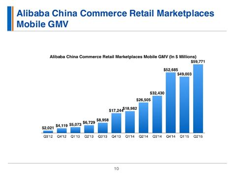 alibaba new retail strategy alibaba business analysis q2 2015
