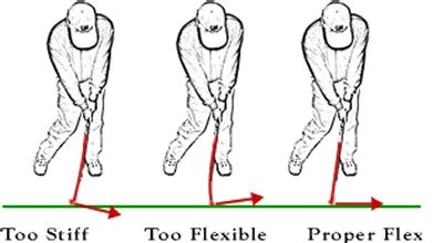 golf swing speeds and shaft flex golf clubs