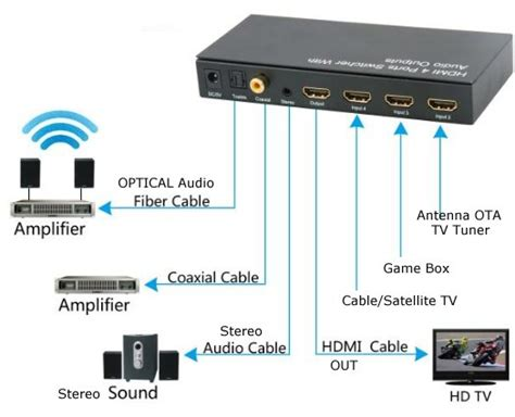 cable box hookup diagram cable get free image about