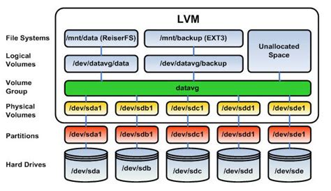 Howto Lvm Linux | brief introduction to logical volume manager lvm