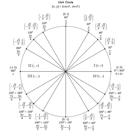 unit circle printable version math 122