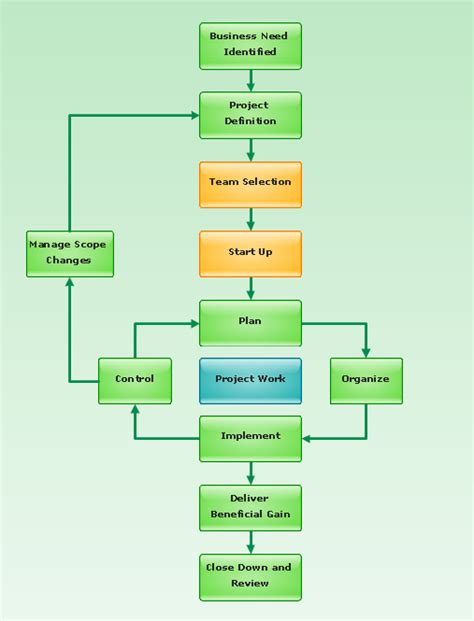 cycle of flowchart flowchart project management cycle a business