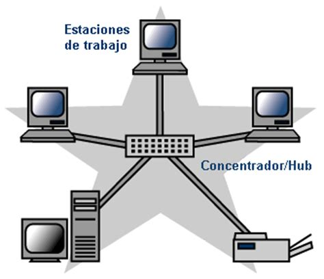 topologa de la violencia topologias de red