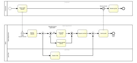 bpmn diagram understanding bpmn pools and lanes signavio