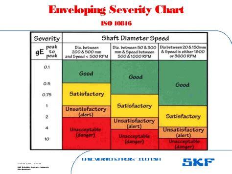 Standar Diagnosis Keperawatan Indonesia Ed 1 vibration monitoring