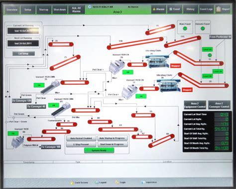 visualization  scada beemster