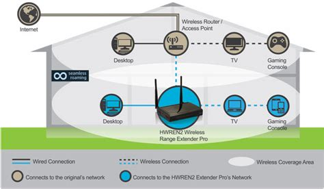 seamless roaming feature the hwren2 wi fi network