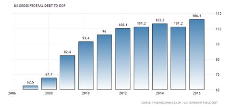 What Calendar Does The United States Use Sri Lanka Government Debt To 1950 2017 Data