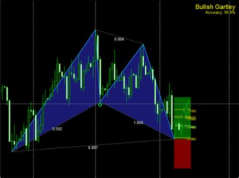 harmonic pattern numbers harmonic patterns mq4 forex free strategies and indicators