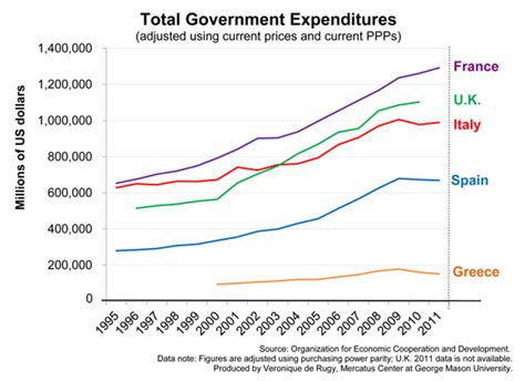 expenditure pattern meaning austerity in europe does not mean massive spending cuts