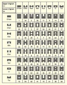 Buku I Ching Wisdom Revealed mayan glyphs alphabet mayan alphabet numbers symbol