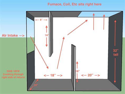 soundproof furnace closet baffle design to reduce noise of return