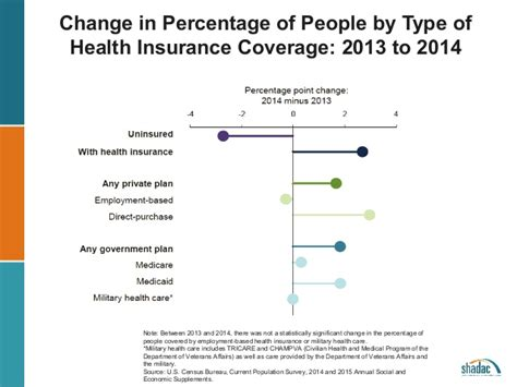Mba Tricare Supplement Change Form by 2014 Health Insurance Coverage Estimates Shadac Webinar