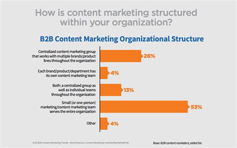 New Years Habits Worth Forming For B2b Marketing Pros Customerthink The 4 Most Important Takeaways From Cmi S B2b Content Marketing Study Elgibborsms