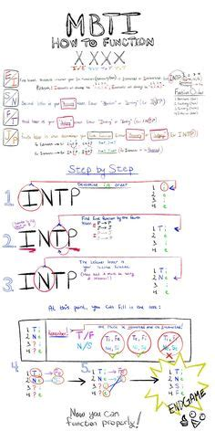 mbti test italiano integrated type theory model type vs temperament jung