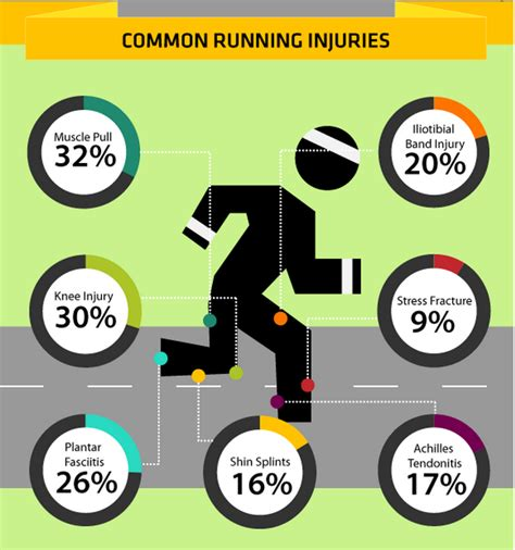 7 Common Style Related Injuries by 7 Most Common Injuries In Running Marathons How To