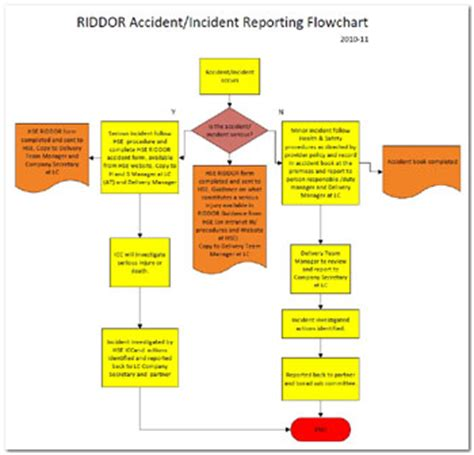 riddor flowchart incident reporting flowchart the learning curve
