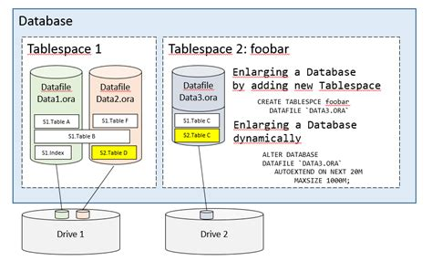 Organized Spaces by Oracle Understanding Of Schema And Tablespaces