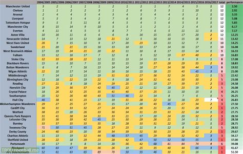 epl position average finishing position of all premier league teams