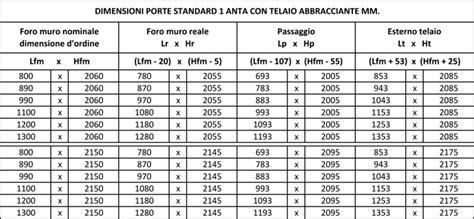 porte standard misure ss2d con misure porte standard per interni