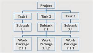 generating value by using a work breakdown structure wbs