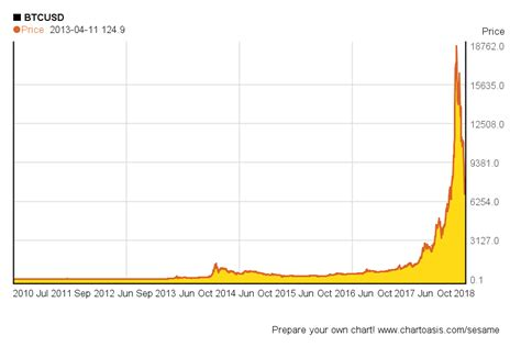 bitcoin yearly growth bitcoin price history chart since 2009