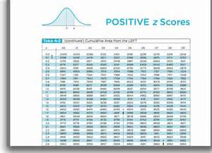 Normal Distribution Z Score Table by Z Table Normal Distribution Chart Images