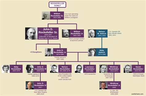 illuminati family tree rockefeller family tree usefulcharts