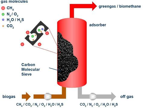 pressure swing adsorption biogas enrichment using psa technique cleantech solutions